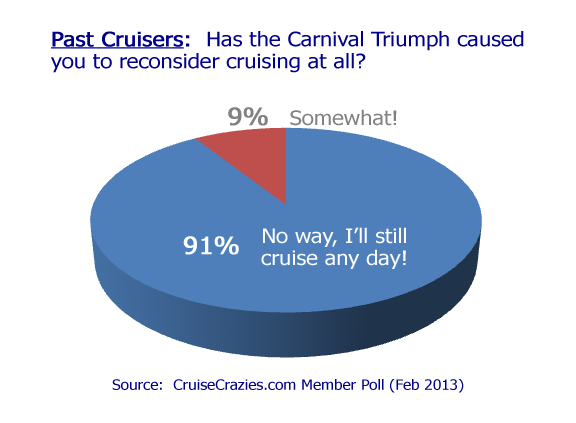 carnival-triumph-past-cruisers-poll.png